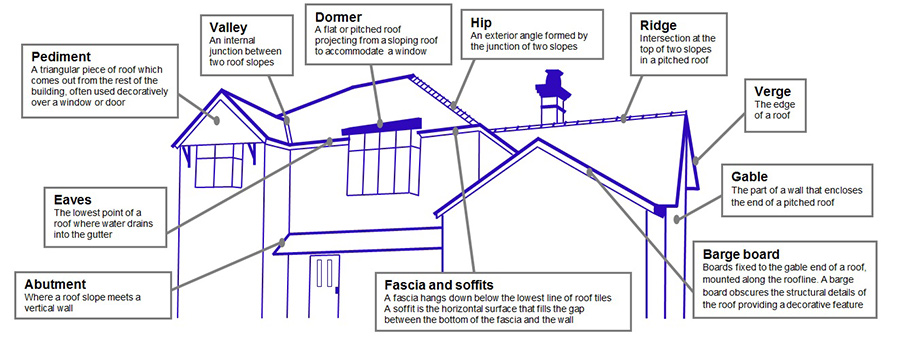 Roofing terminology glossary of roofing terminology for Roof parts glossary